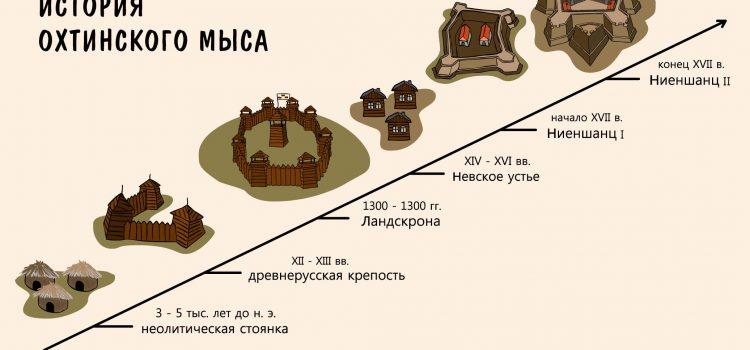 Газпром добился того, чтобы бóльшая часть памятников Охты не охранялась. Меньшую обещает не застраивать.